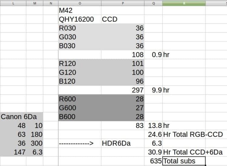 Rupsje nooit genoeg, er moeten nog meer 600 seconden RGB subs bij en er zijn al 635 subs. Maar dan z