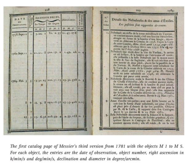 Correctie; pagina 39-47 van deze atlas laat alle alle Messier aantekeningen zien….Het is werke