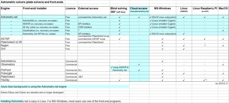 Dit is een overzicht van astrometric solvers. Stack programmas als Regim (in Java) en Siril (Linux,