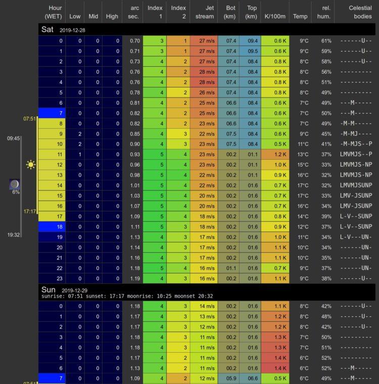 Dit zijn weer ideale condities, helder, 40% relatieve vochtigheid en seeing 1.2 boogseconde. En SQM