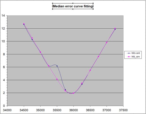 Daar komt toch wat moois uit. De mediaan error werkt goed en negeert een outlier. Nu nog testen of h