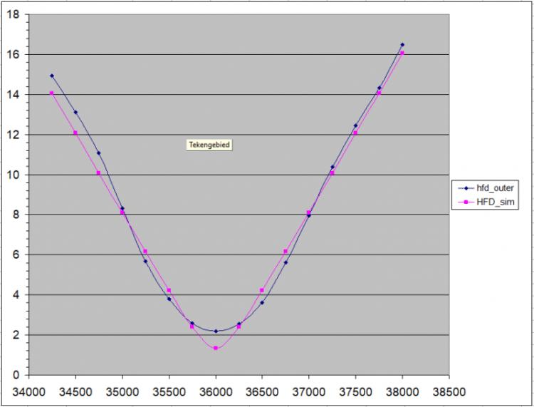 Hallo Nicolàs, The focussering curve fitting heb ik voor CCDCiel ontwikkeld en gaat uit van een h