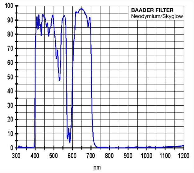 Als nieuweling binnen deze groep vraag mij ik af wat het nut is van LPR/CLS/Skyglow filters voor vis